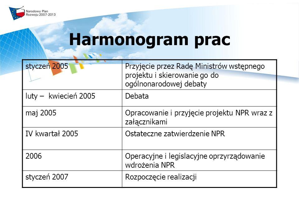 Ewolucja NPR 2004-2006 Działania współfinansowane ze środków funduszy strukturalnych i z Funduszu Spójności 2007-2013 Całokształt działań rozwojowych, realizowanych zarówno ze środków unijnych jak i wyłącznie krajowych