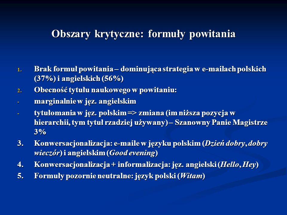 Obszary krytyczne: formuły powitania 1. Brak formuł powitania – dominująca strategia w e-mailach polskich (37%) i angielskich (56%) 2. Obecność tytułu