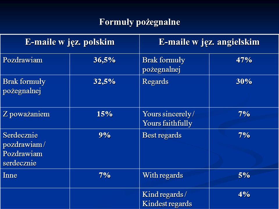 Formuły pożegnalne E-maile w jęz. polskim E-maile w jęz. angielskim Pozdrawiam36,5% Brak formuły pożegnalnej 47% 32,5%Regards30% Z poważaniem 15% Your