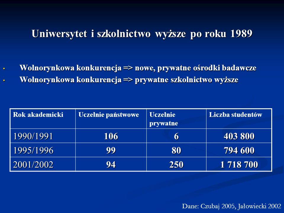 Uniwersytet i szkolnictwo wyższe po roku 1989 Wolnorynkowa konkurencja => nowe, prywatne ośrodki badawcze Wolnorynkowa konkurencja => nowe, prywatne o