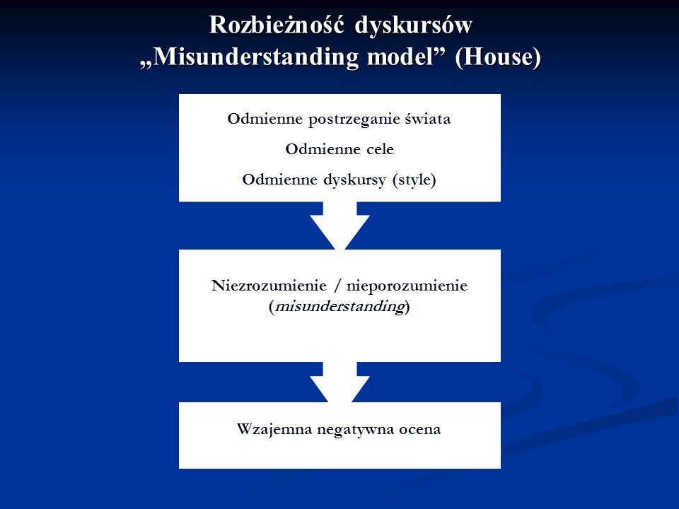 Rozbieżność dyskursów Misunderstanding model (House) Odmienne postrzeganie świata Odmienne cele Odmienne dyskursy (style) Misunderstanding Wzajemna ne