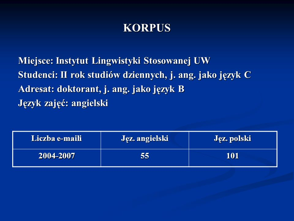 Wybór języka w zależności od tematu wiadomości Temat E-maile w języku angielskim E-maile w języku polskim Sprawy związane z przedmiotem zajęć 95.5 % 44 % Sprawy organizacyjne 1 % 51 % Inne 3.5 % 5 %