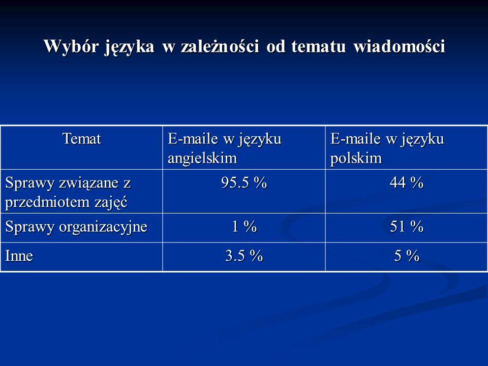 Wybór języka w zależności od tematu wiadomości Temat E-maile w języku angielskim E-maile w języku polskim Sprawy związane z przedmiotem zajęć 95.5 % 4