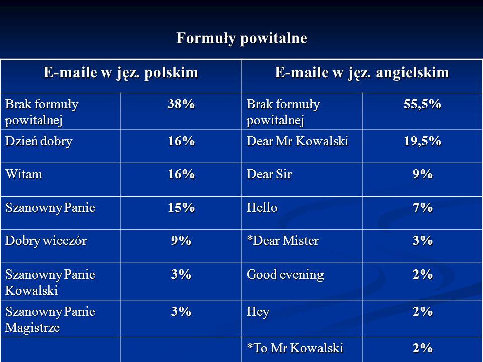 Formuły powitalne E-maile w jęz. polskim E-maile w jęz. angielskim Brak formuły powitalnej 38% 55,5% Dzień dobry 16% Dear Mr Kowalski 19,5% Witam16% D