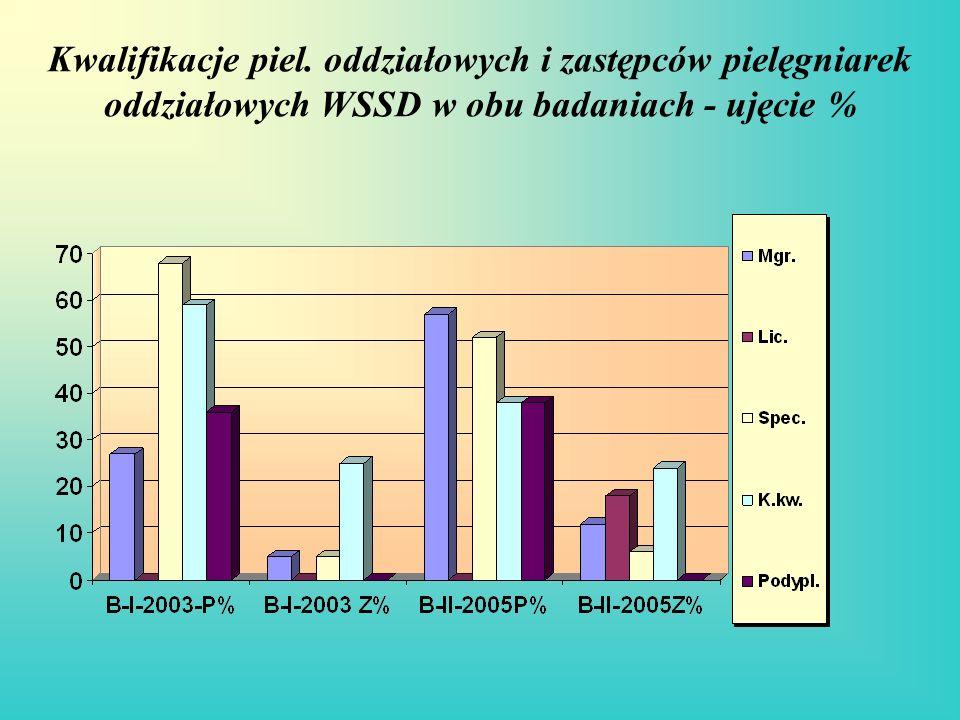 Kwalifikacje piel. oddziałowych i zastępców pielęgniarek oddziałowych WSSD w obu badaniach - ujęcie %