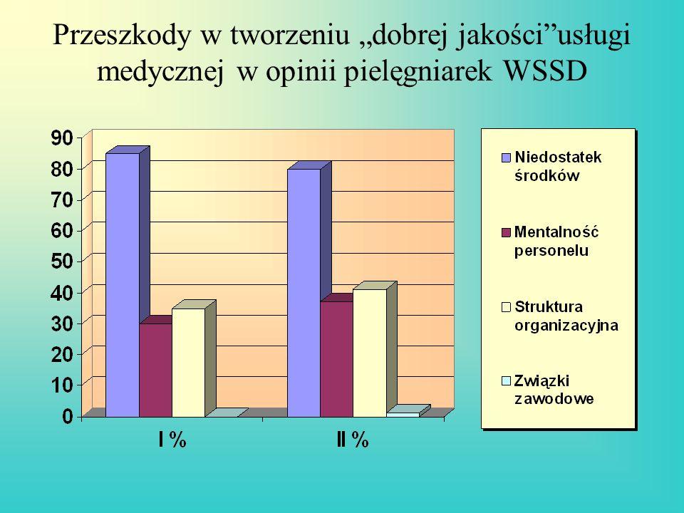 Przeszkody w tworzeniu dobrej jakościusługi medycznej w opinii pielęgniarek WSSD