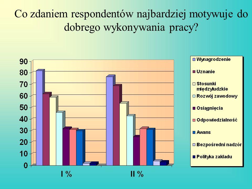 Co zdaniem respondentów najbardziej motywuje do dobrego wykonywania pracy?