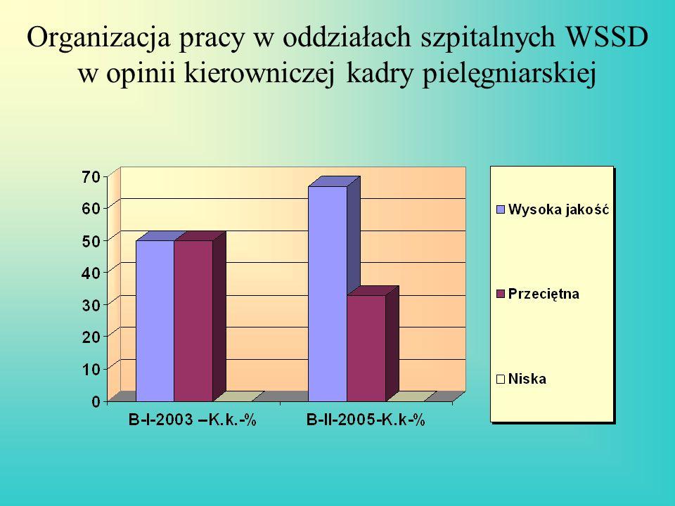 Organizacja pracy w oddziałach szpitalnych WSSD w opinii kierowniczej kadry pielęgniarskiej