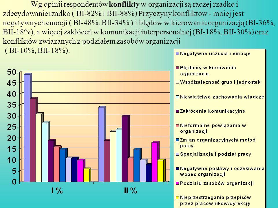 Wg opinii respondentów konflikty w organizacji są raczej rzadko i zdecydowanie rzadko ( BI-82% i BII-88%) Przyczyny konfliktów - mniej jest negatywnyc
