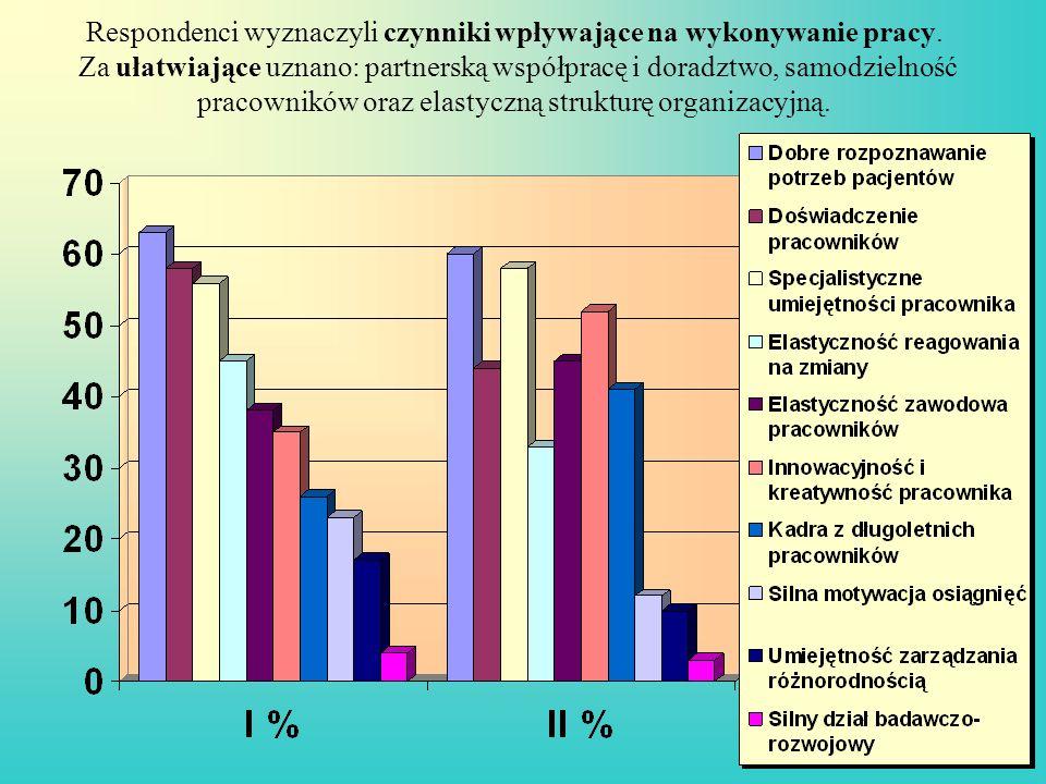 Respondenci wyznaczyli czynniki wpływające na wykonywanie pracy. Za ułatwiające uznano: partnerską współpracę i doradztwo, samodzielność pracowników o