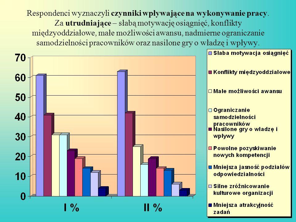 Respondenci wyznaczyli czynniki wpływające na wykonywanie pracy. Za utrudniające – słabą motywację osiągnięć, konflikty międzyoddziałowe, małe możliwo