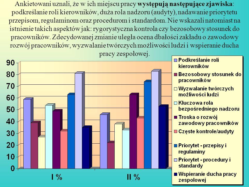 Ankietowani uznali, że w ich miejscu pracy występują następujące zjawiska: podkreślanie roli kierowników, duża rola nadzoru (audyty), nadawanie priory