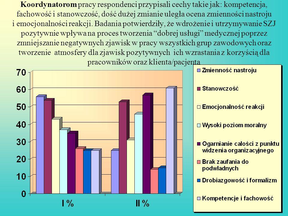Koordynatorom pracy respondenci przypisali cechy takie jak: kompetencja, fachowość i stanowczość, dość dużej zmianie uległa ocena zmienności nastroju
