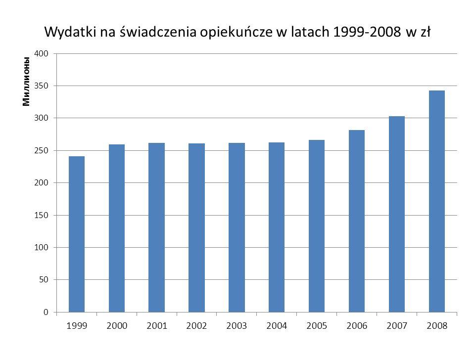 Wydatki na świadczenia opiekuńcze w latach 1999-2008 w zł