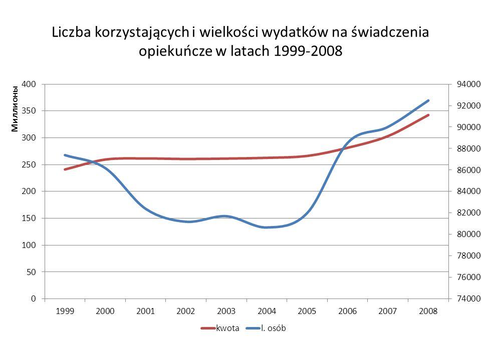 Liczba korzystających i wielkości wydatków na świadczenia opiekuńcze w latach 1999-2008
