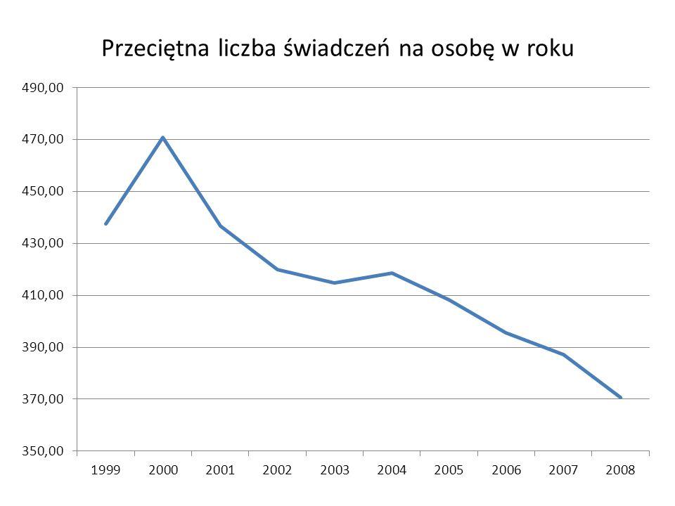 Przeciętna liczba świadczeń na osobę w roku