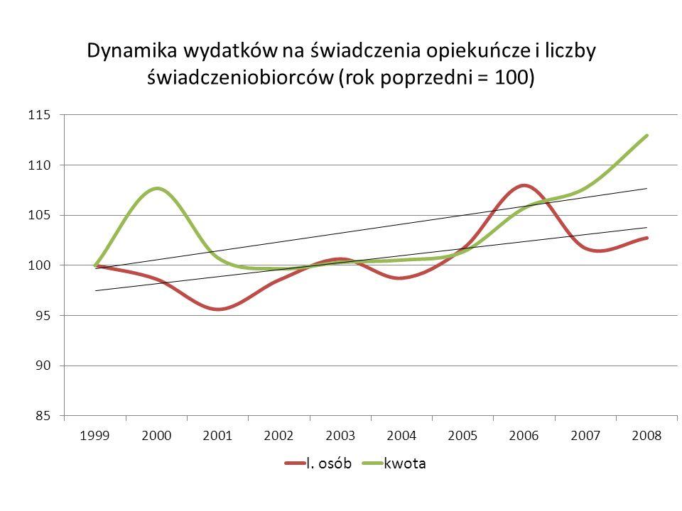Dynamika wydatków na świadczenia opiekuńcze i liczby świadczeniobiorców (rok poprzedni = 100)