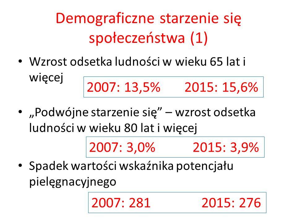 Demograficzne starzenie się społeczeństwa (1) Wzrost odsetka ludności w wieku 65 lat i więcej Podwójne starzenie się – wzrost odsetka ludności w wieku