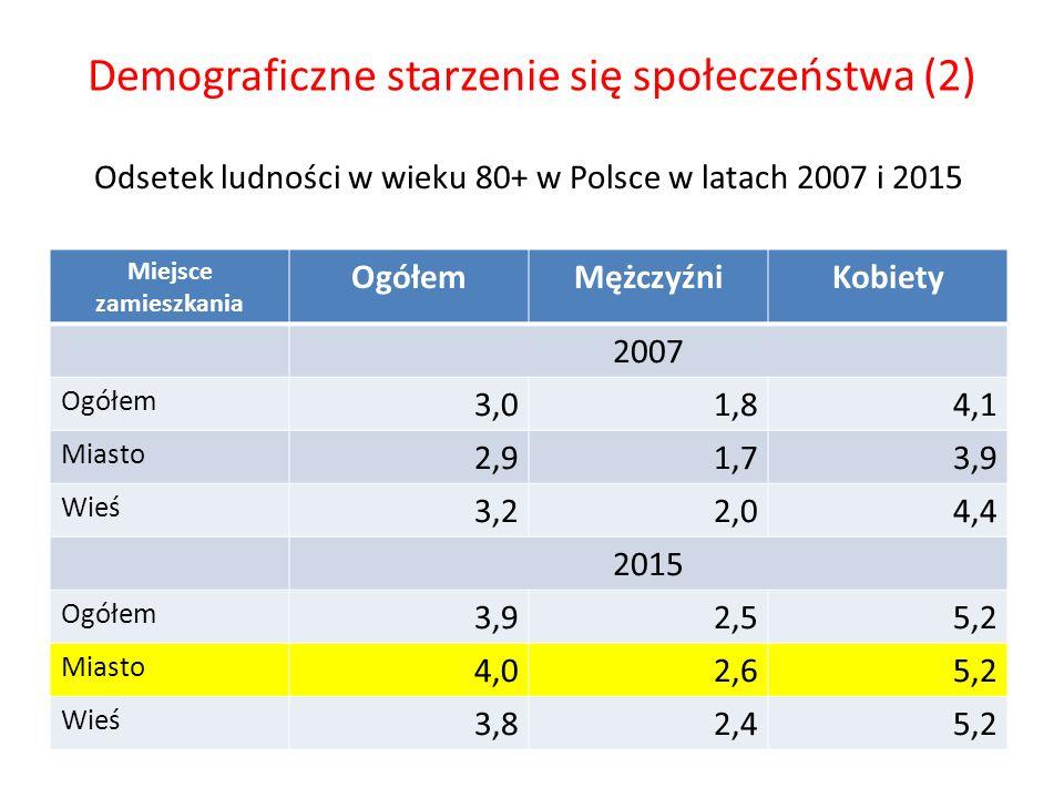 Demograficzne starzenie się społeczeństwa (2) Miejsce zamieszkania OgółemMężczyźniKobiety 2007 Ogółem 3,01,84,1 Miasto 2,91,73,9 Wieś 3,22,04,4 2015 O