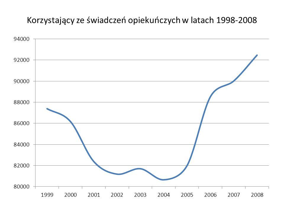Korzystający ze świadczeń opiekuńczych w latach 1998-2008