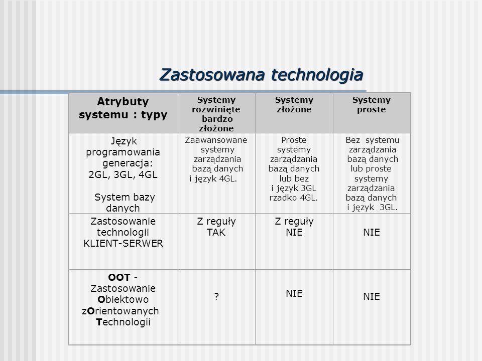 Zastosowana technologia Atrybuty systemu : typy Systemy rozwinięte bardzo złożone Systemy złożone Systemy proste Język programowania generacja: 2GL, 3