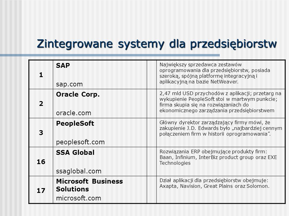Zintegrowane systemy dla przedsiębiorstw 1 SAP sap.com Największy sprzedawca zestawów oprogramowania dla przedsiębiorstw, posiada szeroką, spójną plat