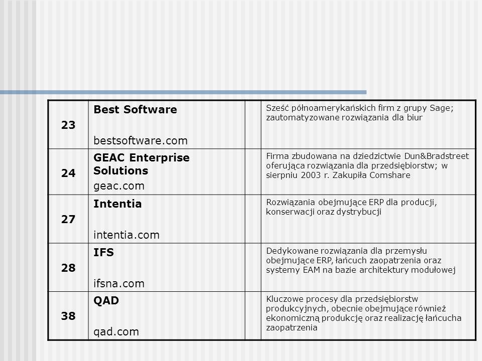 23 Best Software bestsoftware.com Sześć półnoamerykańskich firm z grupy Sage; zautomatyzowane rozwiązania dla biur 24 GEAC Enterprise Solutions geac.c