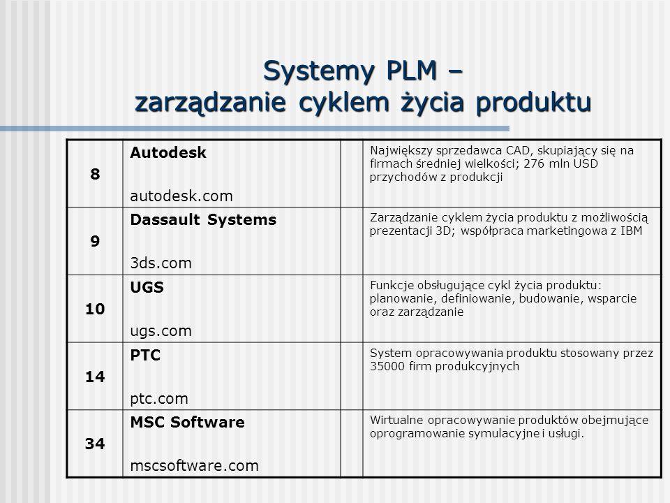 Systemy PLM – zarządzanie cyklem życia produktu 8 Autodesk autodesk.com Największy sprzedawca CAD, skupiający się na firmach średniej wielkości; 276 m