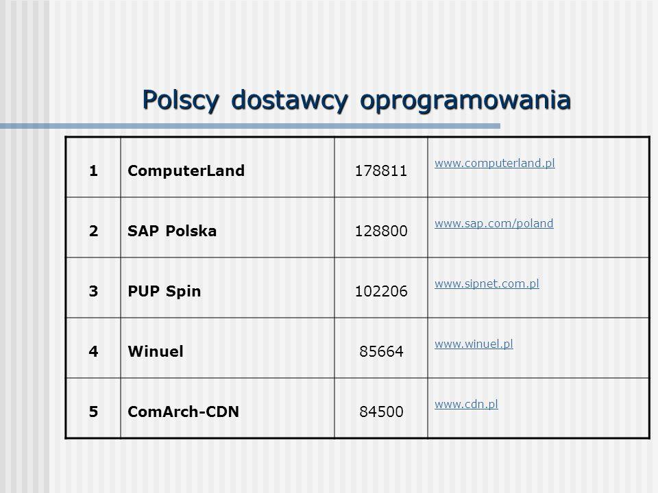 Polscy dostawcy oprogramowania 1ComputerLand178811 www.computerland.pl 2SAP Polska128800 www.sap.com/poland 3PUP Spin102206 www.sipnet.com.pl 4Winuel8