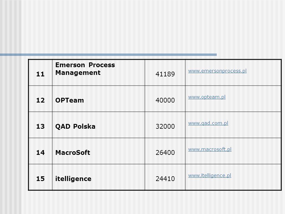 11 Emerson Process Management 41189 www.emersonprocess.pl 12OPTeam40000 www.opteam.pl 13QAD Polska32000 www.qad.com.pl 14MacroSoft26400 www.macrosoft.