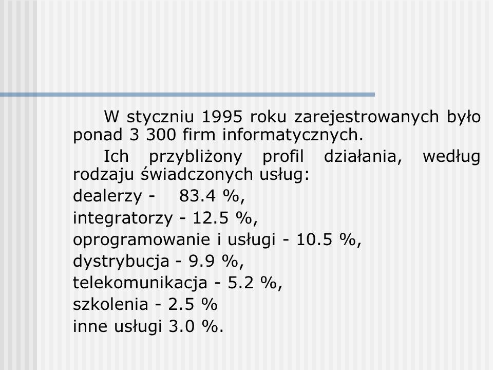 W styczniu 1995 roku zarejestrowanych było ponad 3 300 firm informatycznych. Ich przybliżony profil działania, według rodzaju świadczonych usług: deal