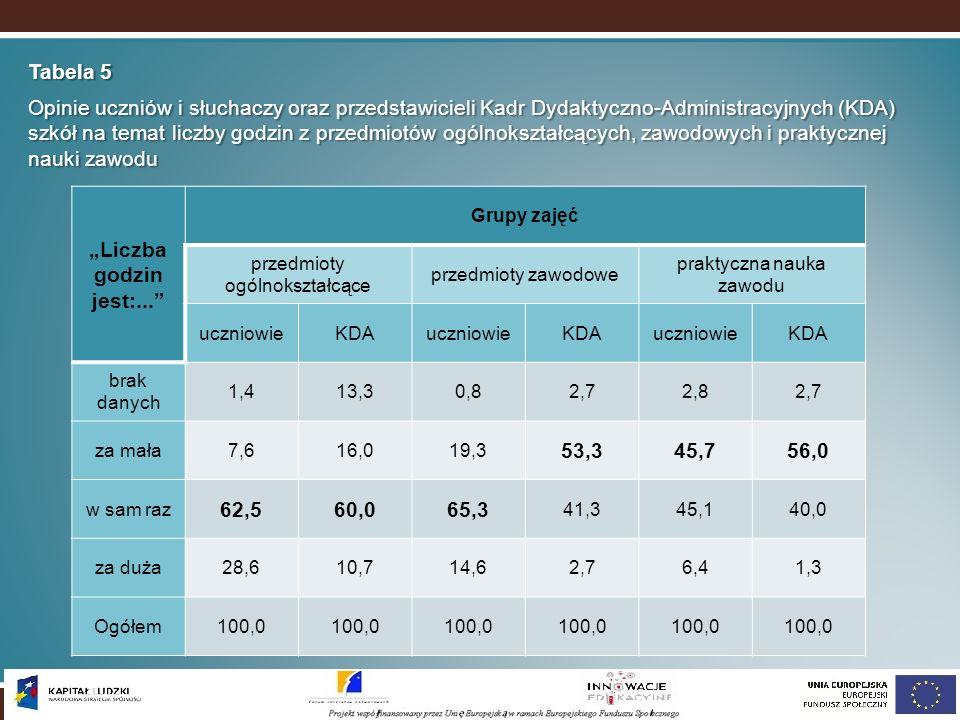 Tabela 5 Opinie uczniów i słuchaczy oraz przedstawicieli Kadr Dydaktyczno-Administracyjnych (KDA) szkół na temat liczby godzin z przedmiotów ogólnoksz