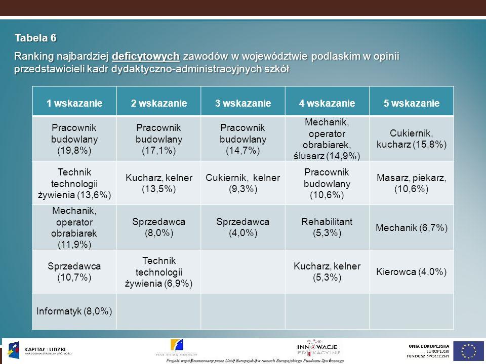 Tabela 6 Ranking najbardziej deficytowych zawodów w województwie podlaskim w opinii przedstawicieli kadr dydaktyczno-administracyjnych szkół 1 wskazan