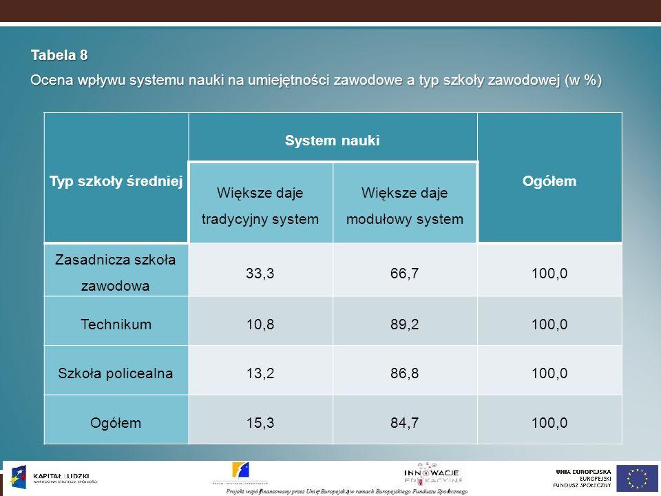 Tabela 8 Ocena wpływu systemu nauki na umiejętności zawodowe a typ szkoły zawodowej (w %) Typ szkoły średniej System nauki Ogółem Większe daje tradycy