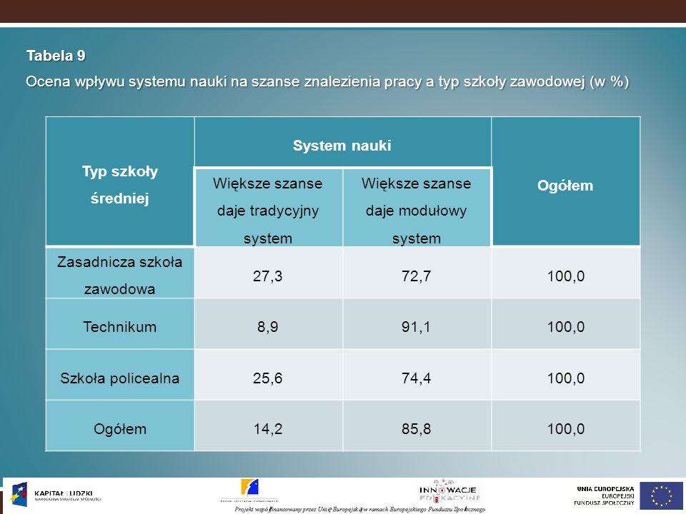 Tabela 9 Ocena wpływu systemu nauki na szanse znalezienia pracy a typ szkoły zawodowej (w %) Typ szkoły średniej System nauki Ogółem Większe szanse da