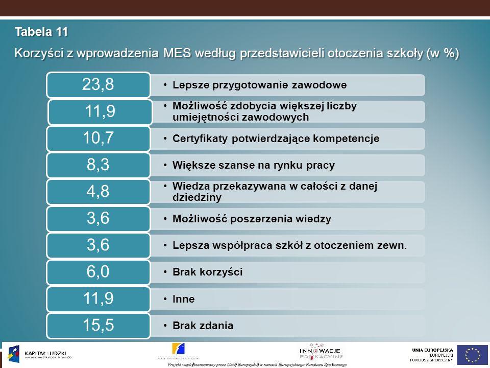 Tabela 11 Korzyści z wprowadzenia MES według przedstawicieli otoczenia szkoły (w %) Lepsze przygotowanie zawodowe 23,8 Możliwość zdobycia większej lic