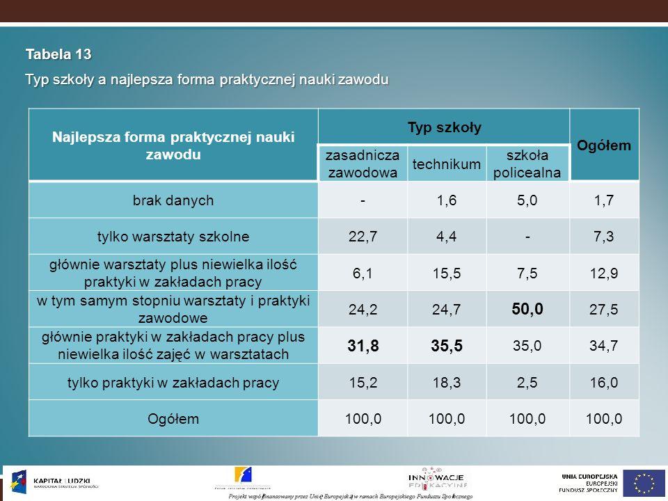 Tabela 13 Typ szkoły a najlepsza forma praktycznej nauki zawodu Najlepsza forma praktycznej nauki zawodu Typ szkoły Ogółem zasadnicza zawodowa technik