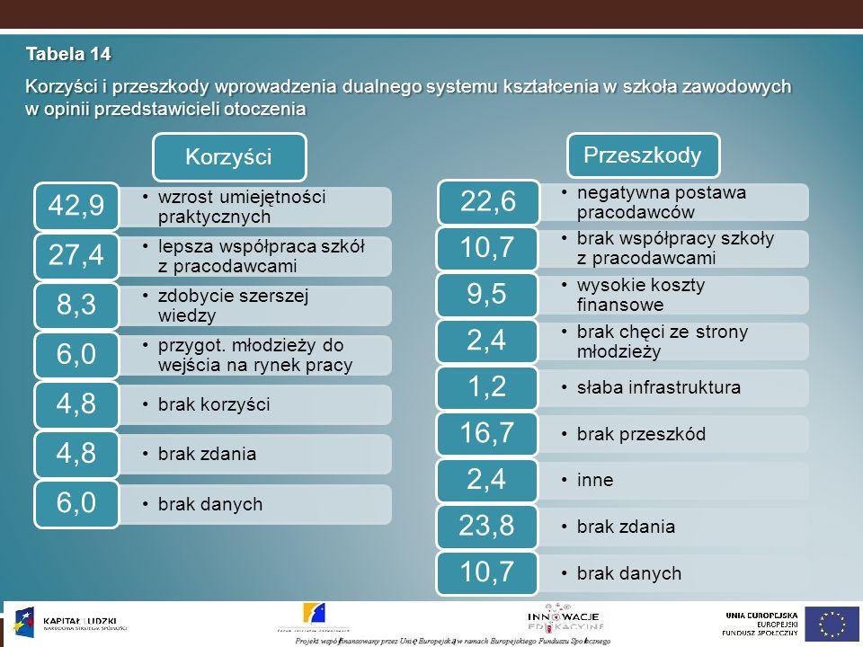 Tabela 14 Korzyści i przeszkody wprowadzenia dualnego systemu kształcenia w szkoła zawodowych w opinii przedstawicieli otoczenia Przeszkody negatywna