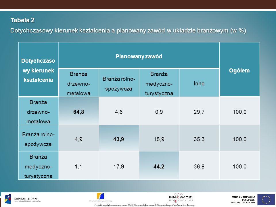 Tabela 2 Dotychczasowy kierunek kształcenia a planowany zawód w układzie branżowym (w %) Dotychczaso wy kierunek kształcenia Planowany zawód Ogółem Br