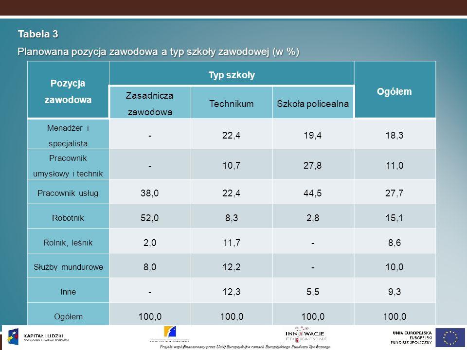 Tabela 3 Planowana pozycja zawodowa a typ szkoły zawodowej (w %) Pozycja zawodowa Typ szkoły Ogółem Zasadnicza zawodowa TechnikumSzkoła policealna Men
