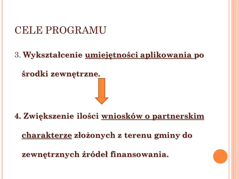 CELE PROGRAMU Wykształcenie umiejętności aplikowania po środki zewnętrzne.