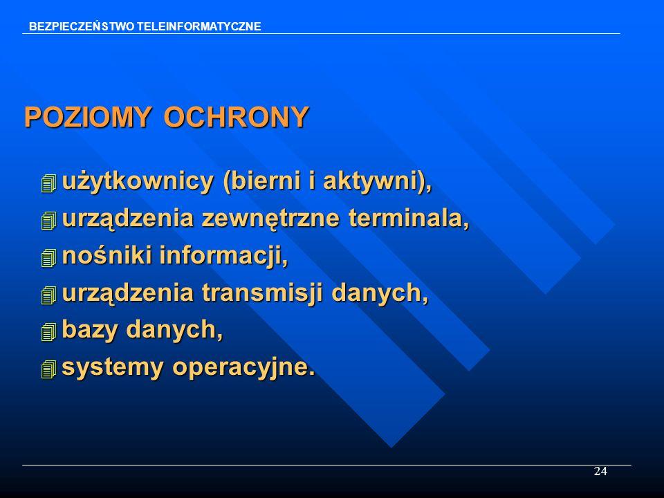 24 POZIOMY OCHRONY 4 użytkownicy (bierni i aktywni), 4 urządzenia zewnętrzne terminala, 4 nośniki informacji, 4 urządzenia transmisji danych, 4 bazy d