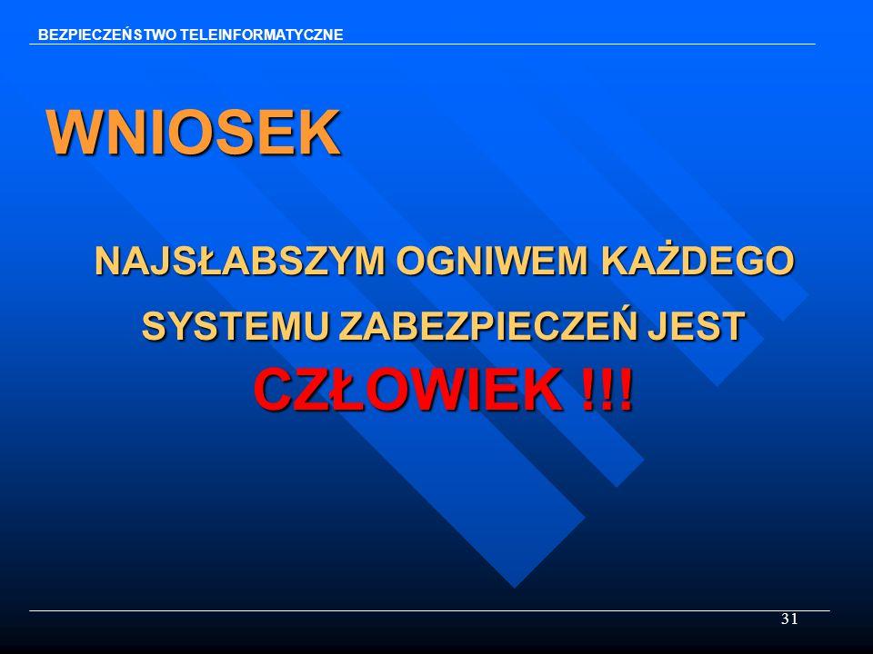 31 WNIOSEK NAJSŁABSZYM OGNIWEM KAŻDEGO SYSTEMU ZABEZPIECZEŃ JEST CZŁOWIEK !!! BEZPIECZEŃSTWO TELEINFORMATYCZNE