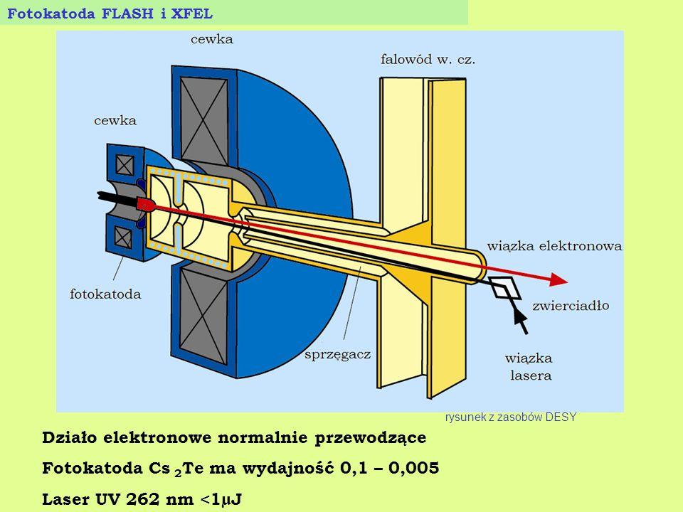 Fotokatoda FLASH i XFEL Działo elektronowe normalnie przewodzące Fotokatoda Cs 2 Te ma wydajność 0,1 – 0,005 Laser UV 262 nm <1µJ rysunek z zasobów DE