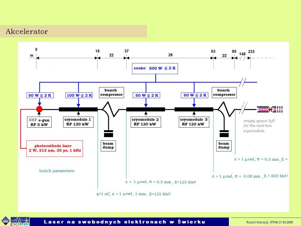 Robert Nietubyć, IFPAN 21.04.2009 Akcelerator L a s e r n a s w o b o d n y c h e l e k t r o n a c h w Ś w i e r k u