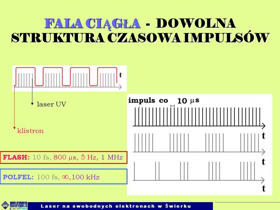L a s e r n a s w o b o d n y c h e l e k t r o n a c h w Ś w i e r k u Robert Nietubyć, IFPAN 21.04.2009 WYSOKA MOC Ś REDNIA