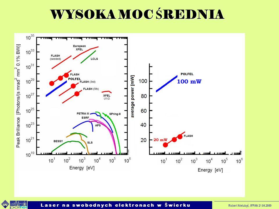 SASE wybrano dlatego, że stwarza możliwości rozwoju w wielu kierunkach ( jakość wiązki poprzez zewnętrzną modulację i zakres h v.