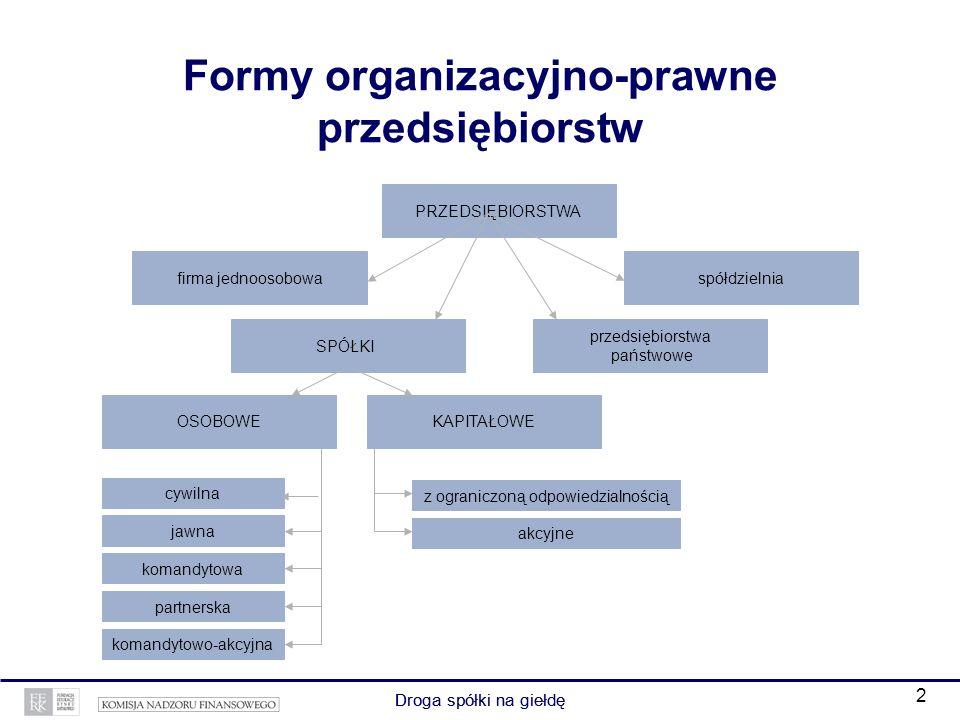 2 Droga spółki na giełdę Formy organizacyjno-prawne przedsiębiorstw Droga spółki na giełdę akcyjne z ograniczoną odpowiedzialnością firma jednoosobowa PRZEDSIĘBIORSTWA przedsiębiorstwa państwowe SPÓŁKI spółdzielnia OSOBOWEKAPITAŁOWE cywilna jawna komandytowa partnerska komandytowo-akcyjna