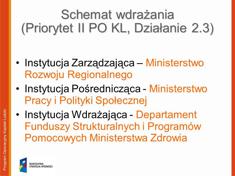 Schemat wdrażania (Priorytet II PO KL, Działanie 2.3) Instytucja Zarządzająca – Ministerstwo Rozwoju Regionalnego Instytucja Pośrednicząca - Ministers