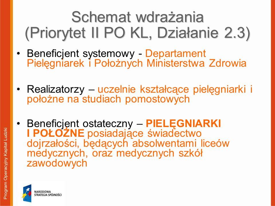 Szczegółowy Opis Priorytetów PO KL Priorytet II Rozwój zasobów ludzkich i potencjału adaptacyjnego przedsiębiorstw oraz poprawa stanu zdrowia osób pracujących Działanie 2.3 Wzmocnienie potencjału zdrowia osób pracujących oraz poprawa jakości funkcjonowania systemu ochrony zdrowia Poddziałanie 2.3.2 Doskonalenie zawodowe kadr medycznych Projekt systemowy: Kształcenie zawodowe pielęgniarek i położnych, w szczególności w ramach studiów pomostowych